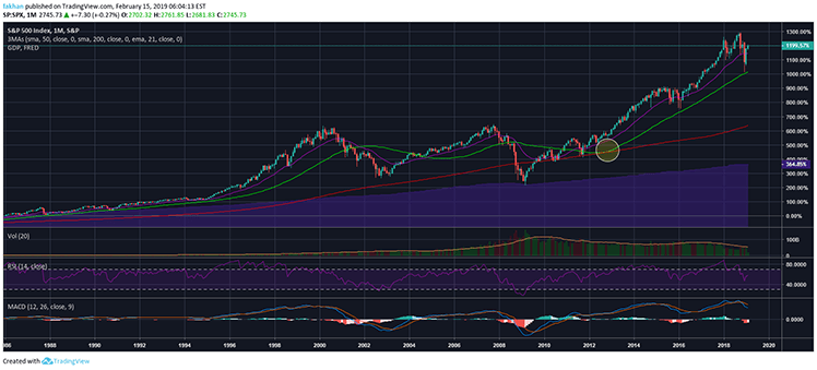Rising SPX/GDP Ratio Points To Game Changing Outlook For Bitcoin (BTC)