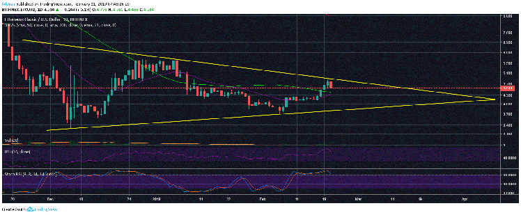 Ethereum Classic (ETC) Nosedives After Running Into Trend Line Resistance
