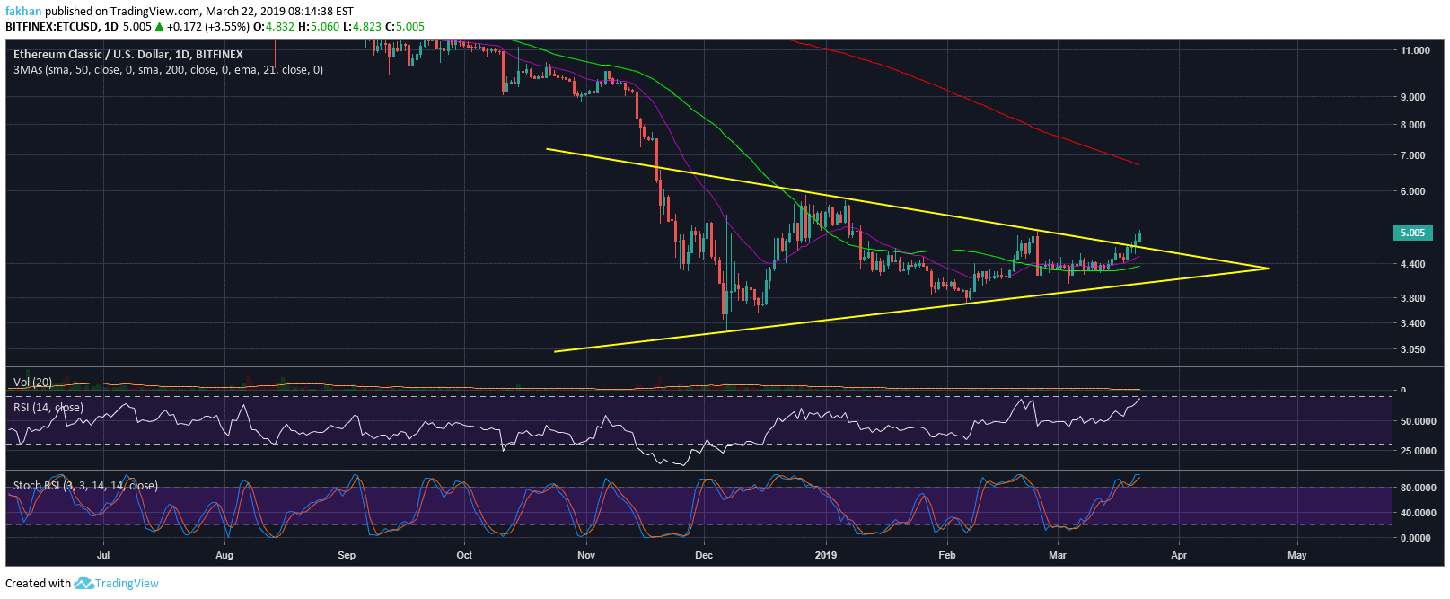 Ethereum Classic (ETC) Breaks Critical Resistance, Price Continues To Rally