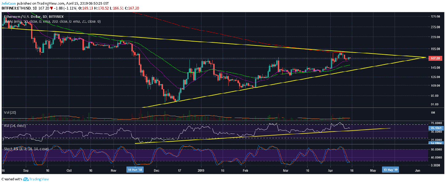 Ethereum (ETH) Likely To Revisit 200 Day EMA Before Its Next Big Decline