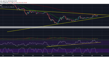 Ethereum (ETH): Why It May Not Be A Good Time To Go Short Just Yet