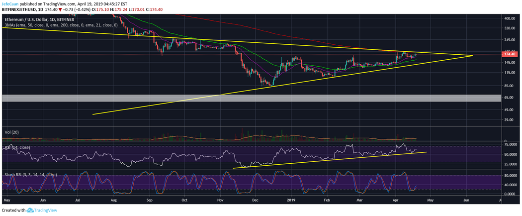 3914fb0669ee Ethereum (ETH)  Why It May Not Be A Good Time To Go Short Just Yet ...
