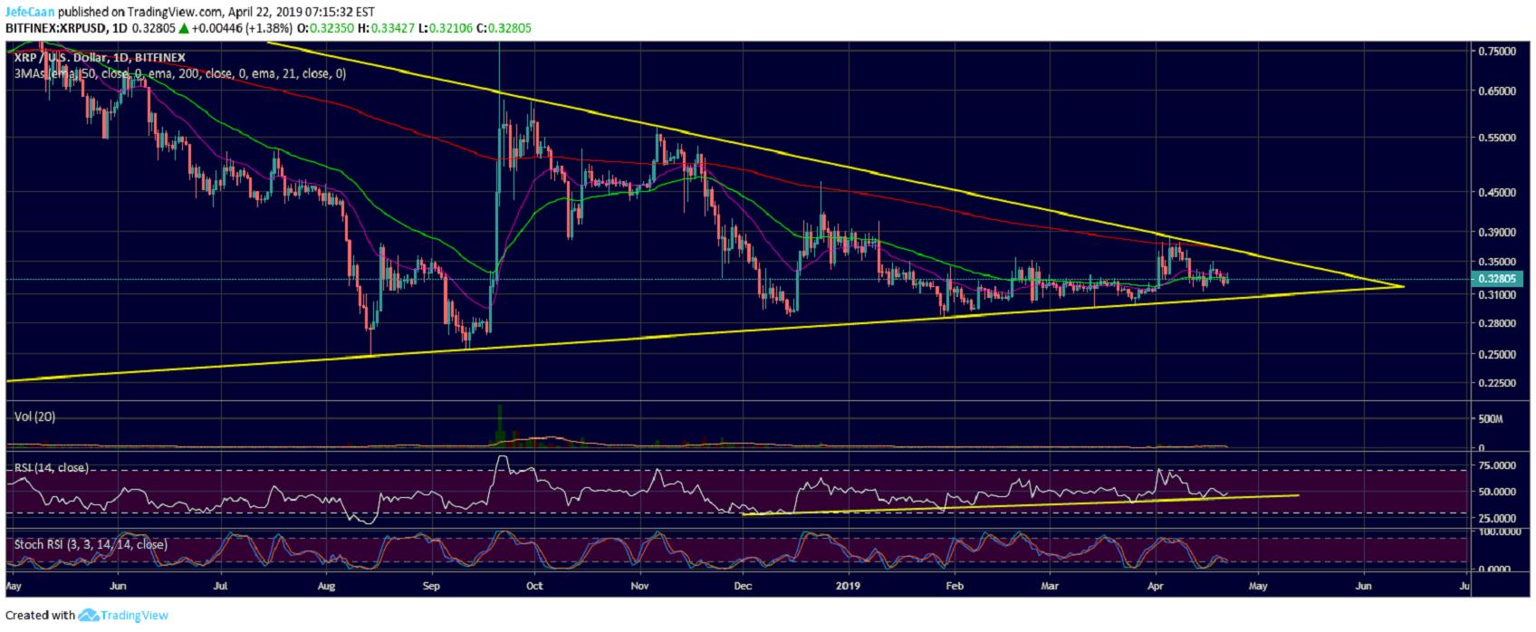ChainLink (LINK/USD) Price, Charts, Market Cap | News