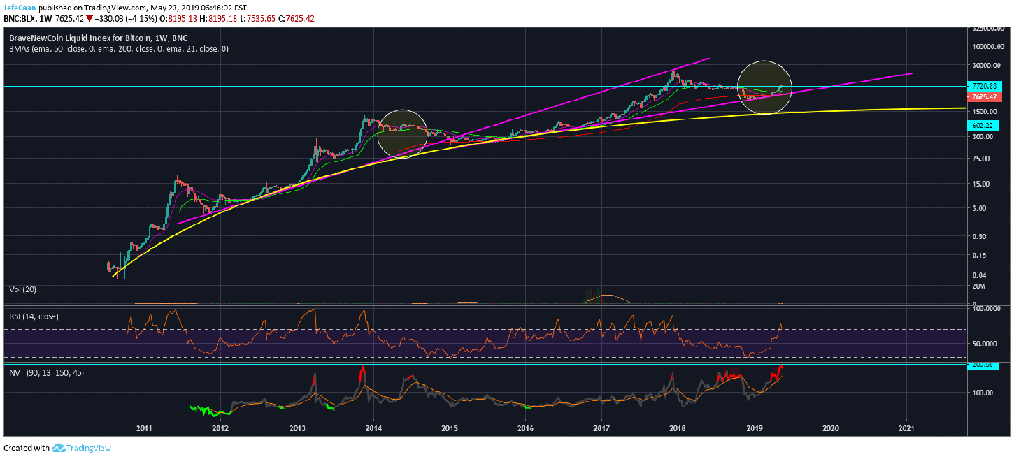 Bitcoin (BTC): The Best Time To Sell Was At $20,000, The Second Best Time Is Now