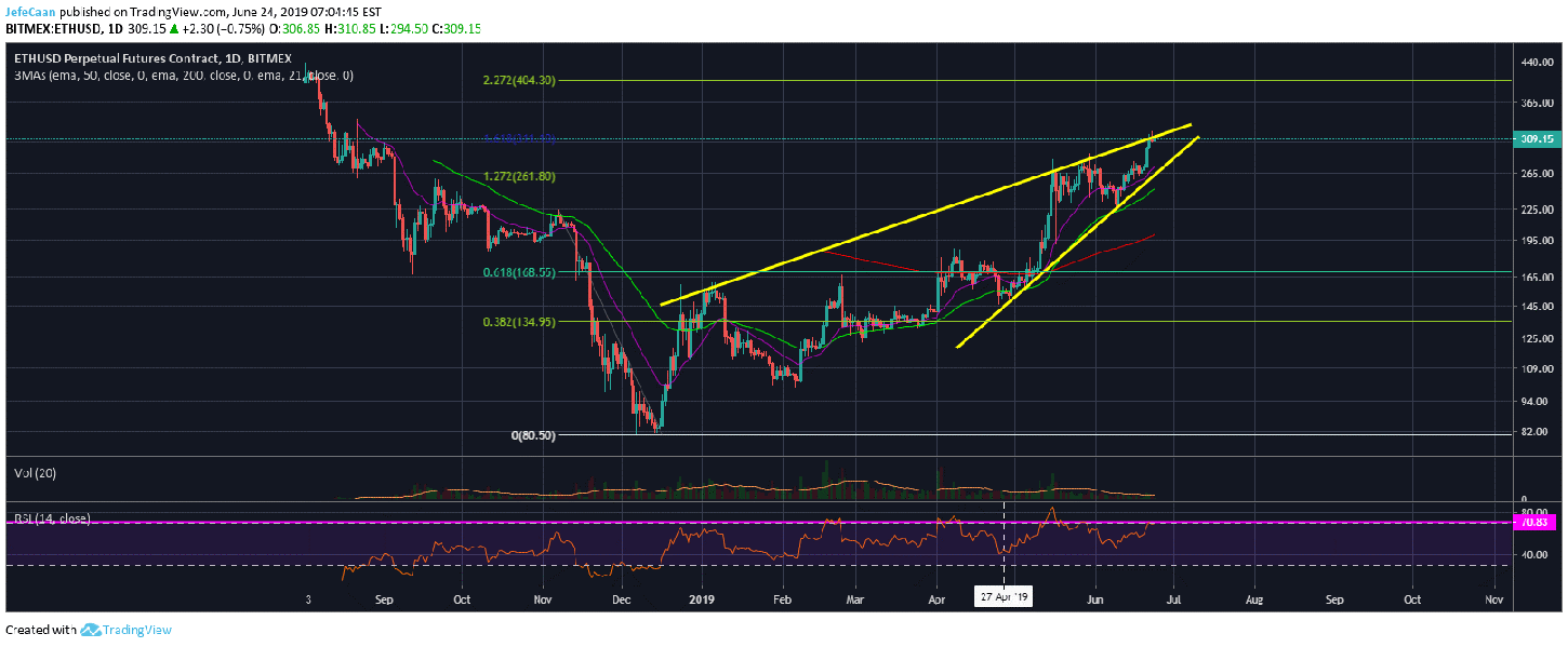 Ethereum (ETH) Might Fall To New Yearly Lows In The Months Ahead thumbnail