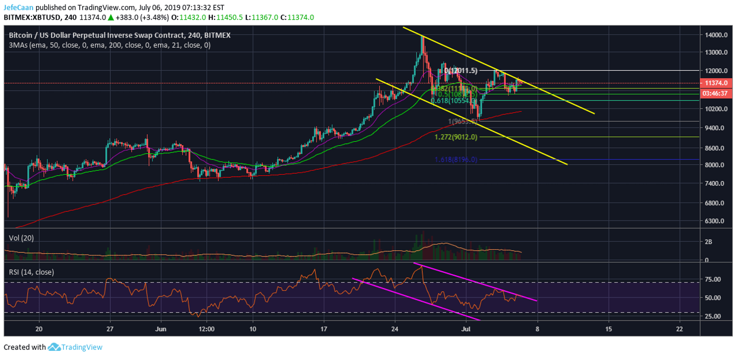 Bitcoin (BTC) Still Remains In A Strong Downtrend