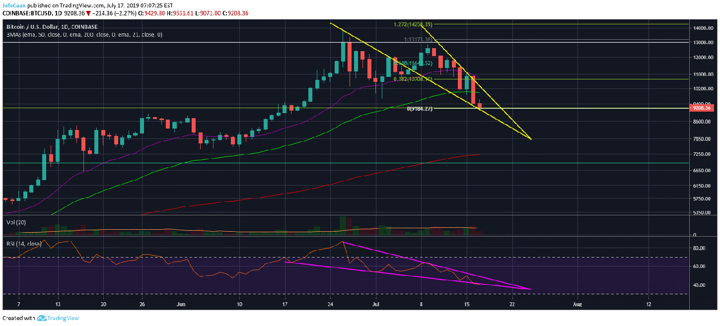 Bitcoin (BTC) Highly Likely To Climb Back Above $10,000 By End Of The Week