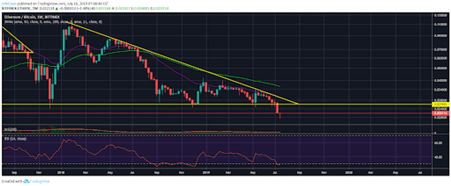 Ethereum (ETH) More Likely To Rise To A New Yearly High Than Bitcoin (BTC)