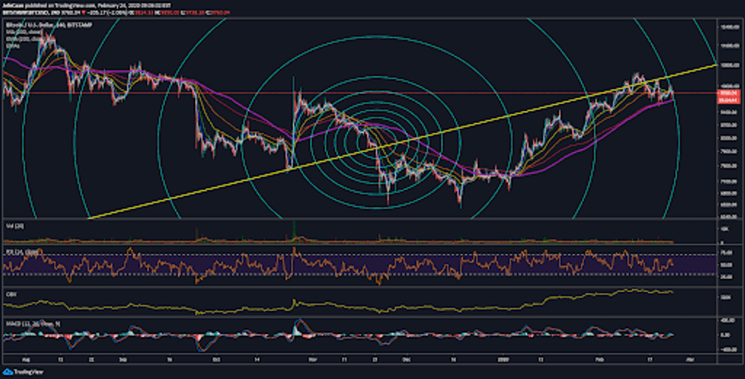Is Bitcoin (BTC) Ready To Decline To $9k?