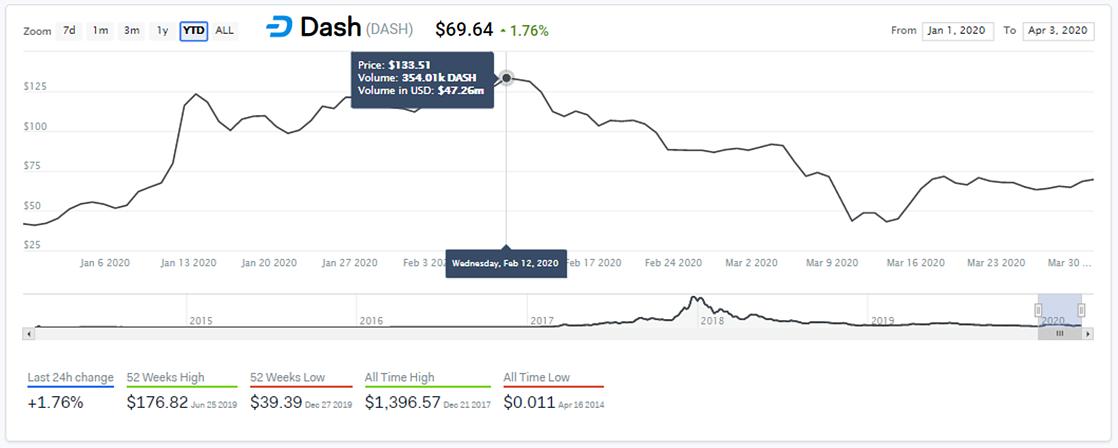 Data driven analysis of Dash 1st Quarter Performance